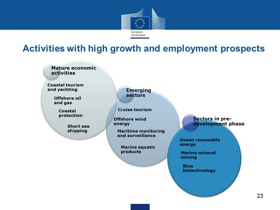 Activities with high growth and employment prospects