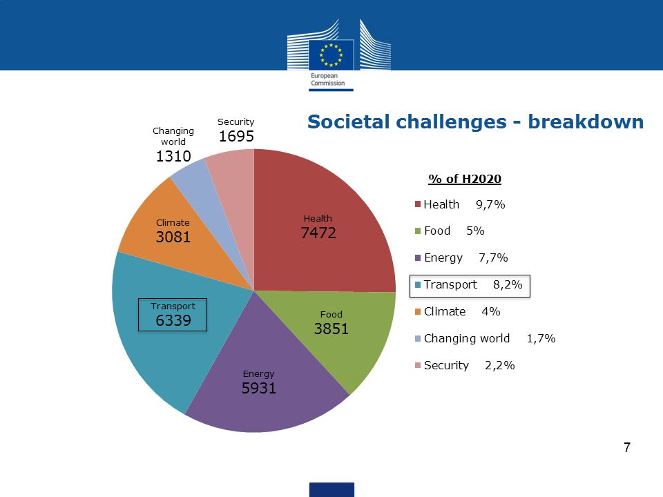 Societal challenges - breakdown