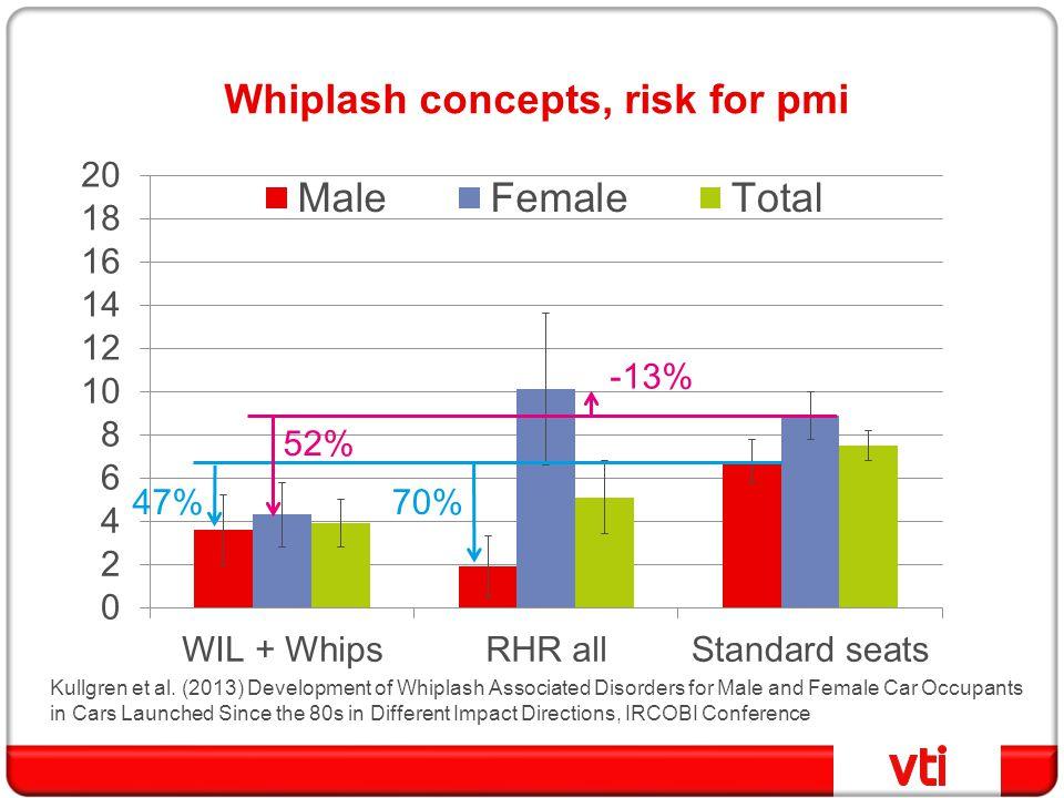 Whiplash concepts, risk for pmi