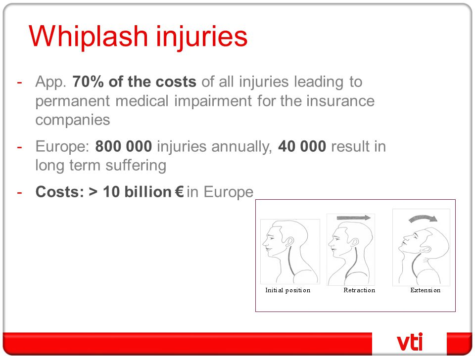 Whiplash injuries App. 70% of the costs of all injuries leading to permanent medical impairment for the insurance companies.