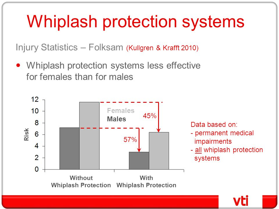 Whiplash protection systems