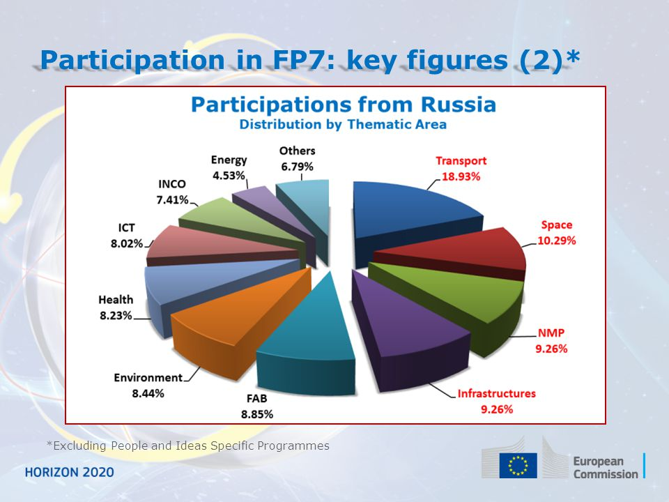 Participation in FP7: key figures (2)*