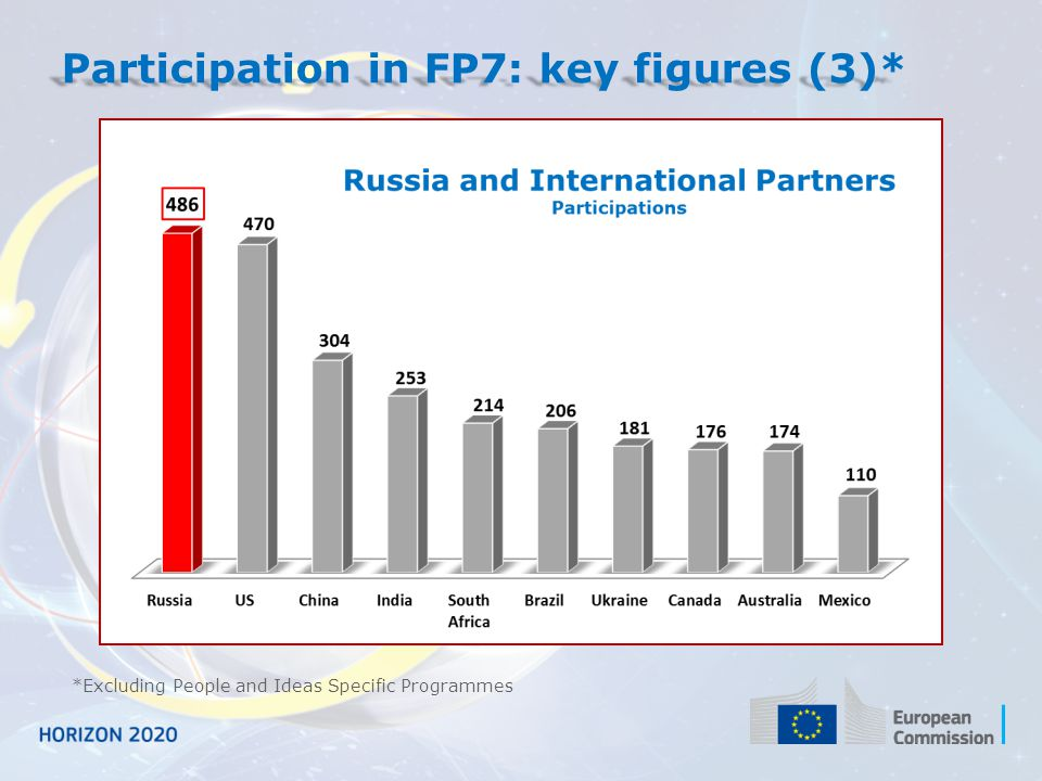 Participation in FP7: key figures (3)*