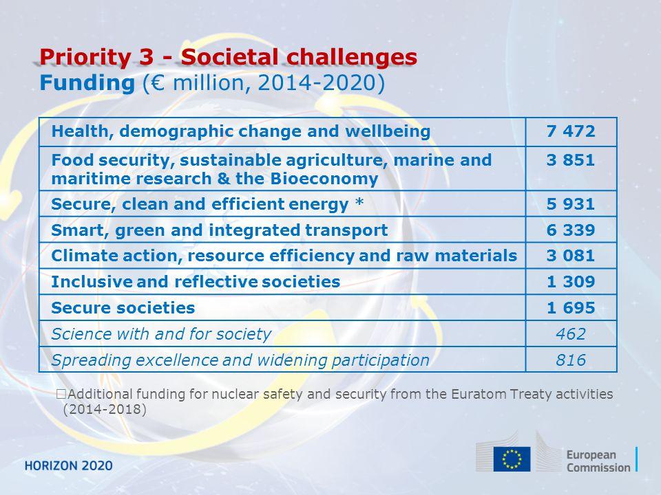 Priority 3 - Societal challenges