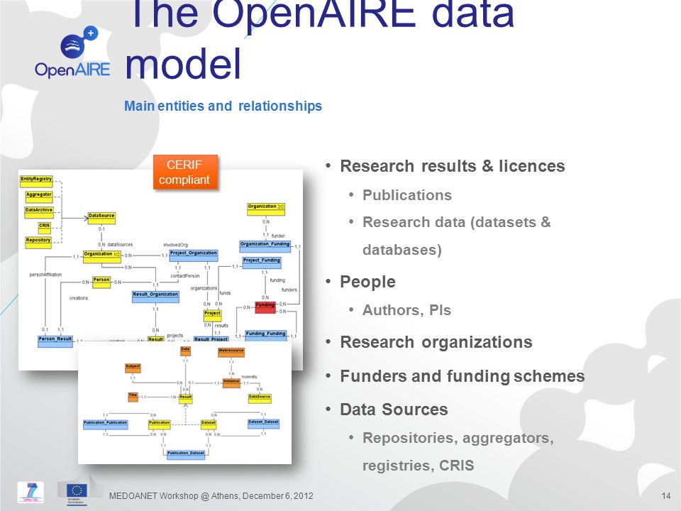The OpenAIRE data model