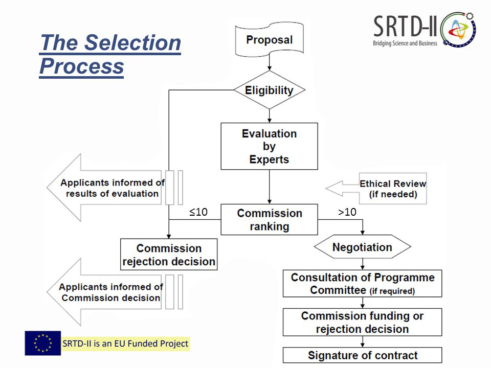 The Selection Process ≤10 >10