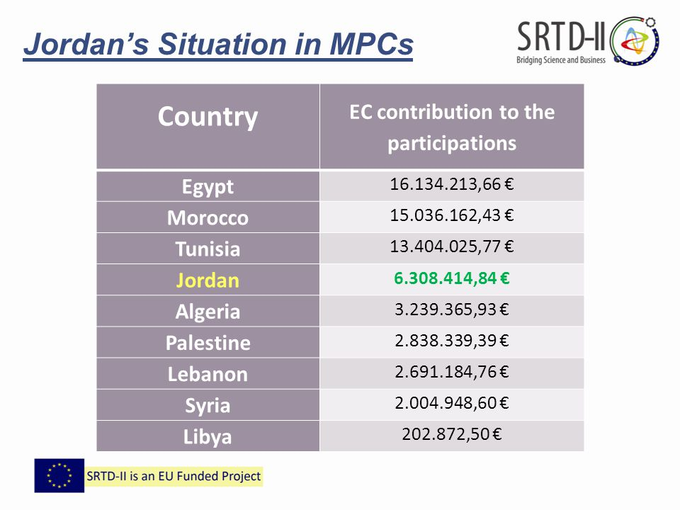 EC contribution to the participations