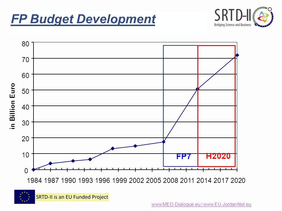 FP Budget Development 10 FP7 H2020 80 70 60 50 40 30 20