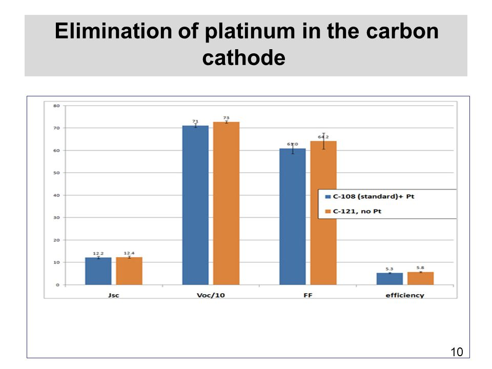 Elimination of platinum in the carbon cathode
