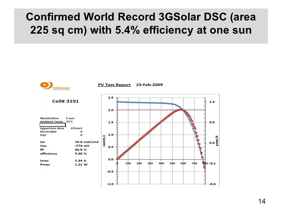 Confirmed World Record 3GSolar DSC (area 225 sq cm) with 5