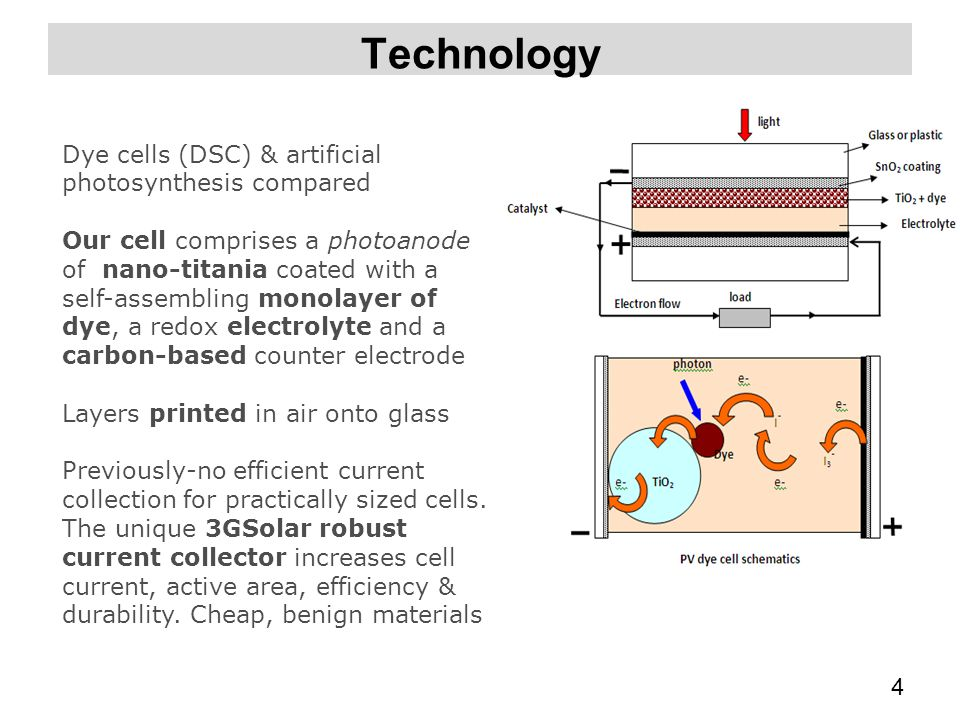 Technology Dye cells (DSC) & artificial photosynthesis compared
