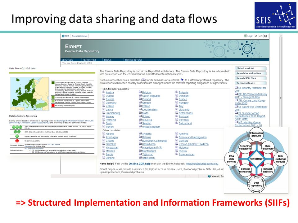 Improving data sharing and data flows