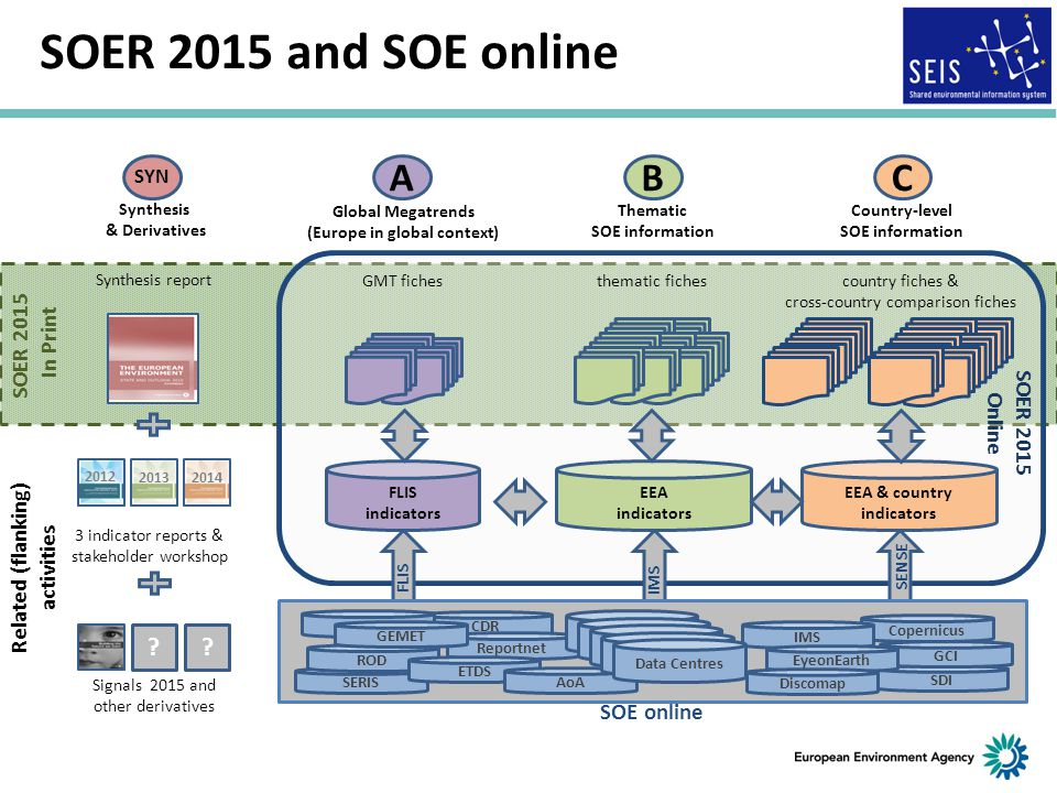 SOER 2015 and SOE online A B C SOER 2015 In Print SOER 2015 Online