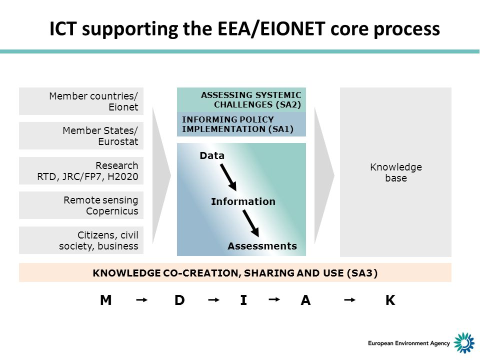 ICT supporting the EEA/EIONET core process