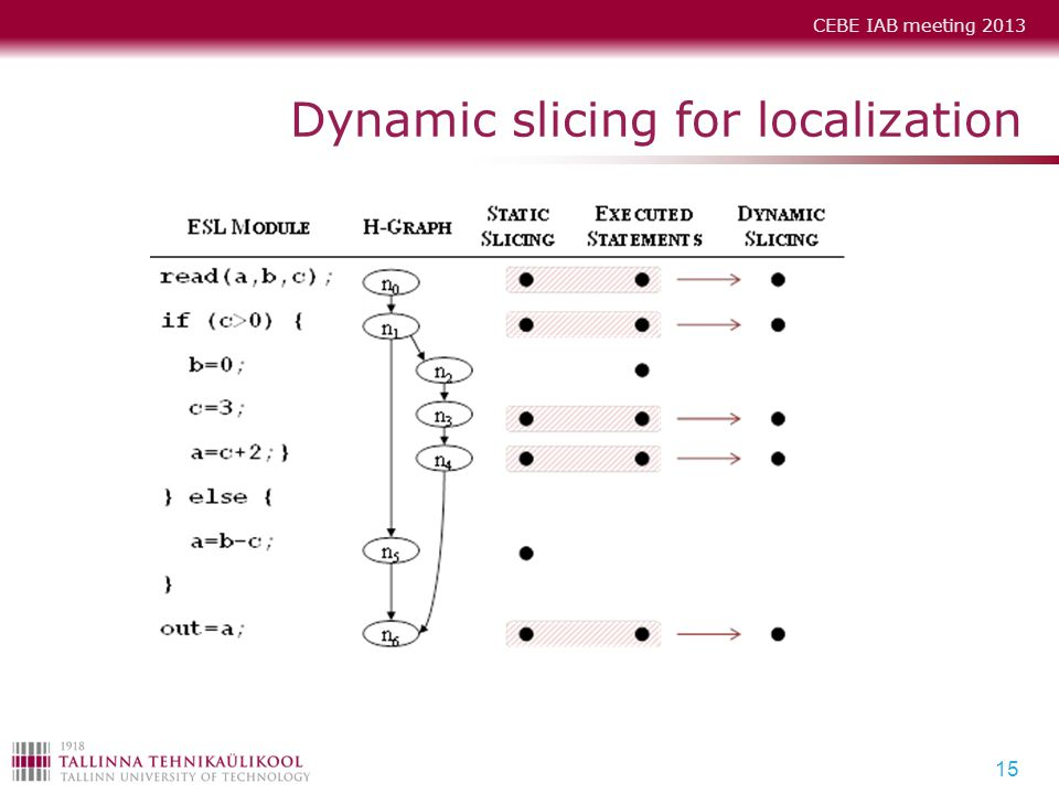 Dynamic slicing for localization