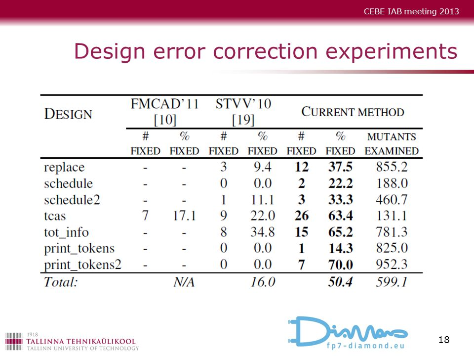 Design error correction experiments