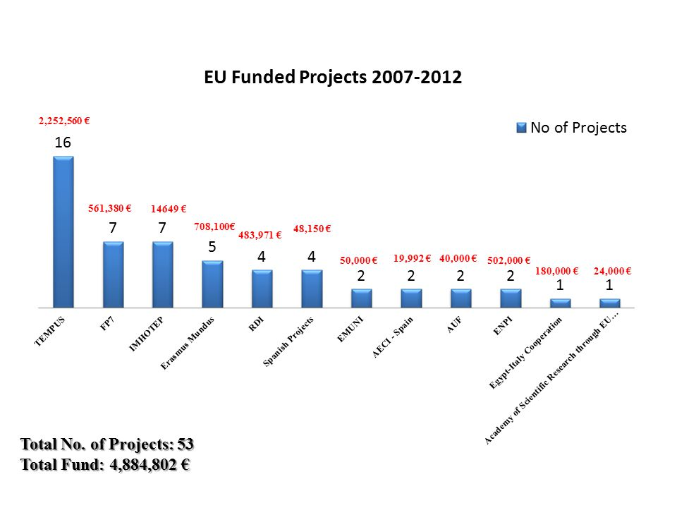 Total No. of Projects: 53 Total Fund: 4,884,802 € 2,252,560 €