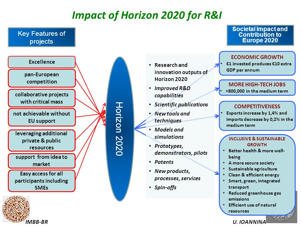 Impact of Horizon 2020 for R&I