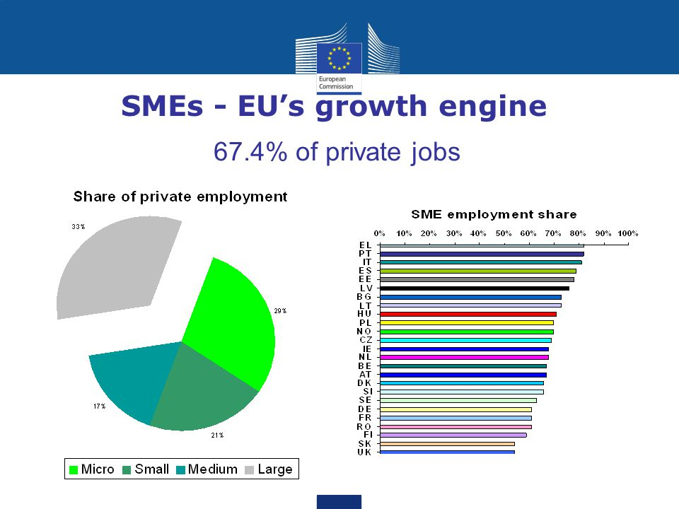 SMEs - EU's growth engine