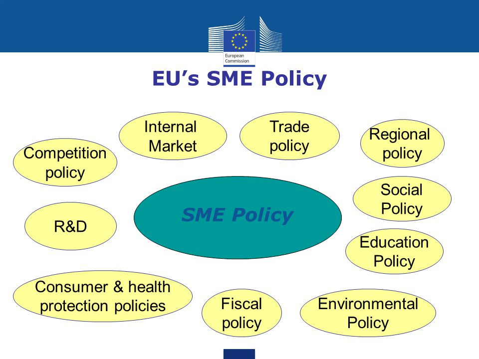 EU's SME Policy SME Policy Internal Market Trade policy Regional