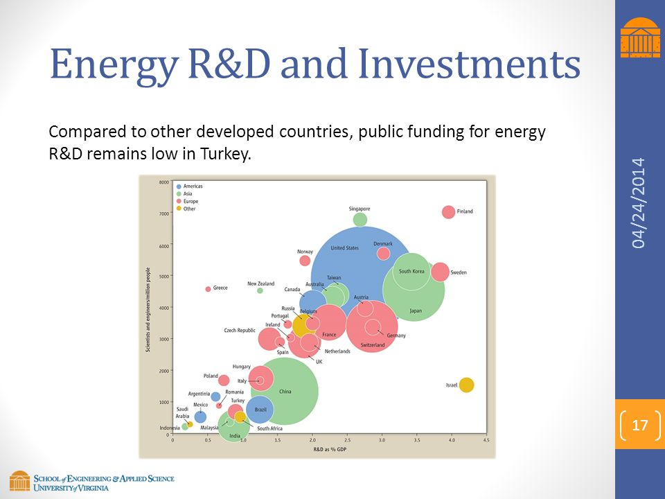 Energy R&D and Investments