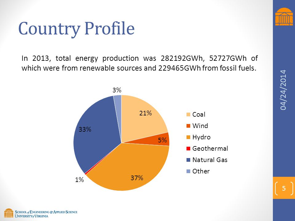 Country Profile In 2013, total energy production was 282192GWh, 52727GWh of which were from renewable sources and 229465GWh from fossil fuels.