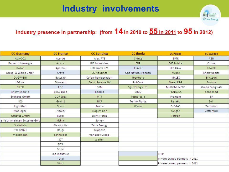 Industry involvements