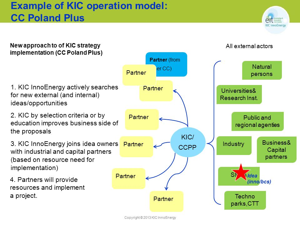 Example of KIC operation model: CC Poland Plus
