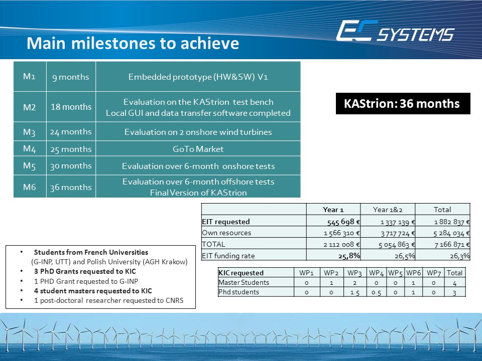 Main milestones to achieve