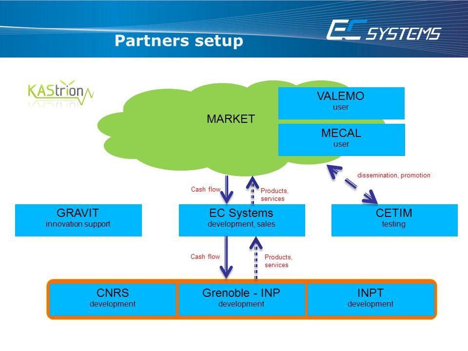 Partners setup EC Systems CETIM GRAVIT Grenoble - INP INPT CNRS MARKET
