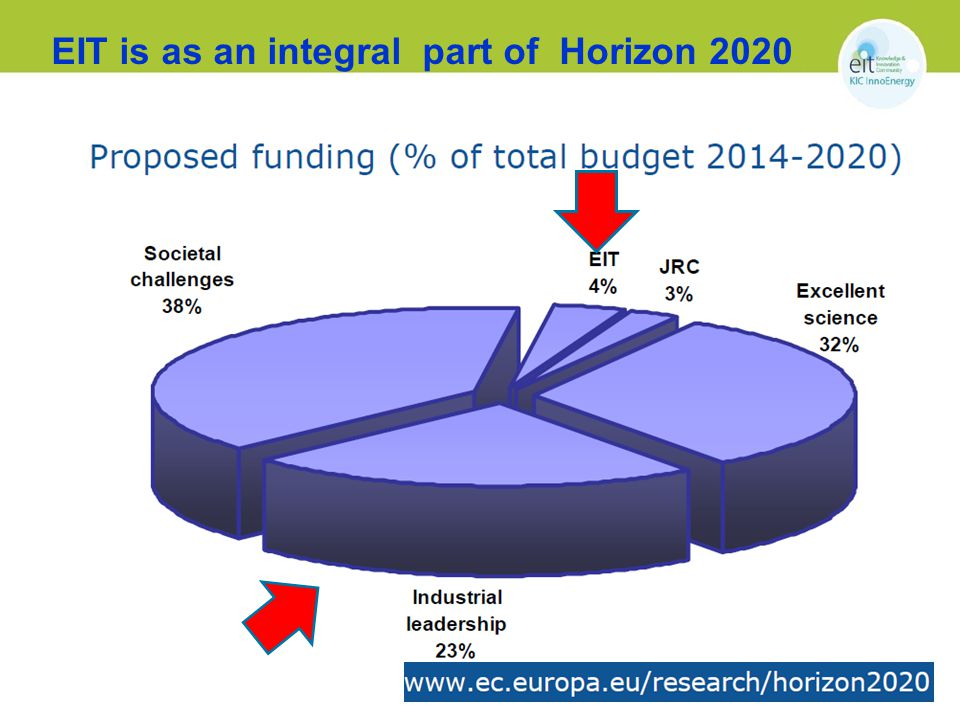 EIT is as an integral part of Horizon 2020