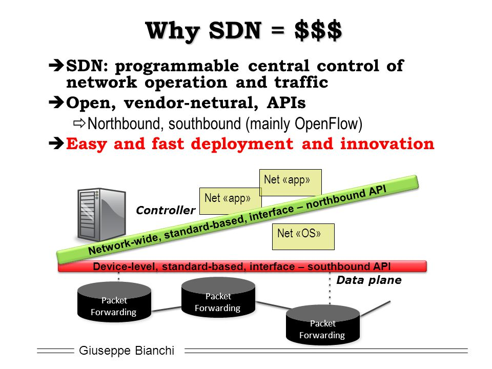 Why SDN = $$$ SDN: programmable central control of network operation and traffic. Open, vendor-netural, APIs.