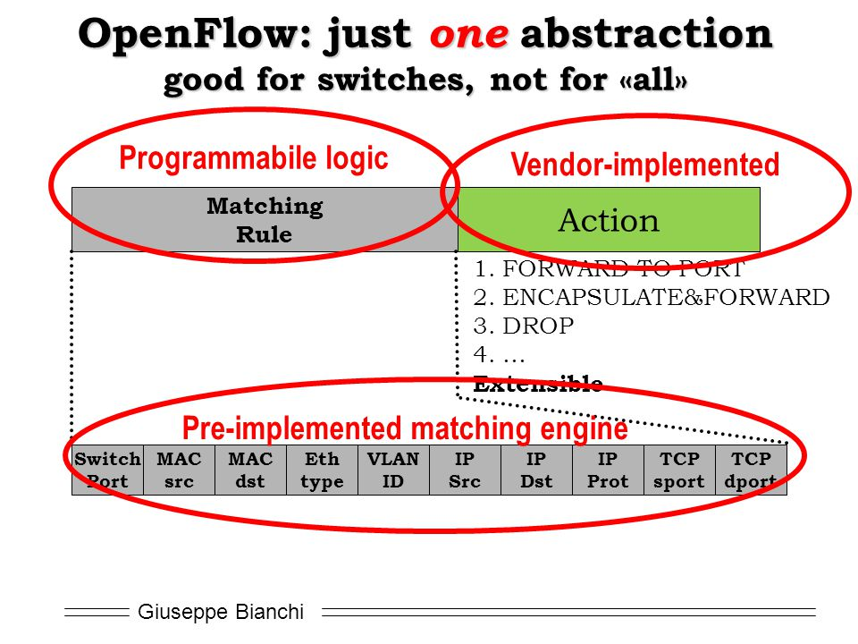 OpenFlow: just one abstraction good for switches, not for «all»