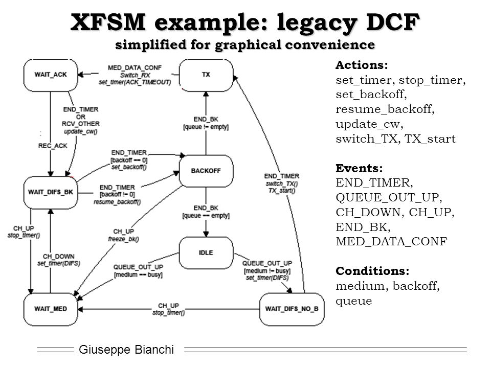 XFSM example: legacy DCF simplified for graphical convenience