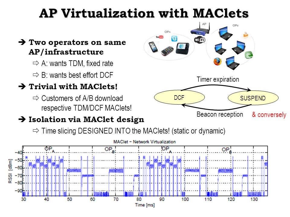 AP Virtualization with MAClets