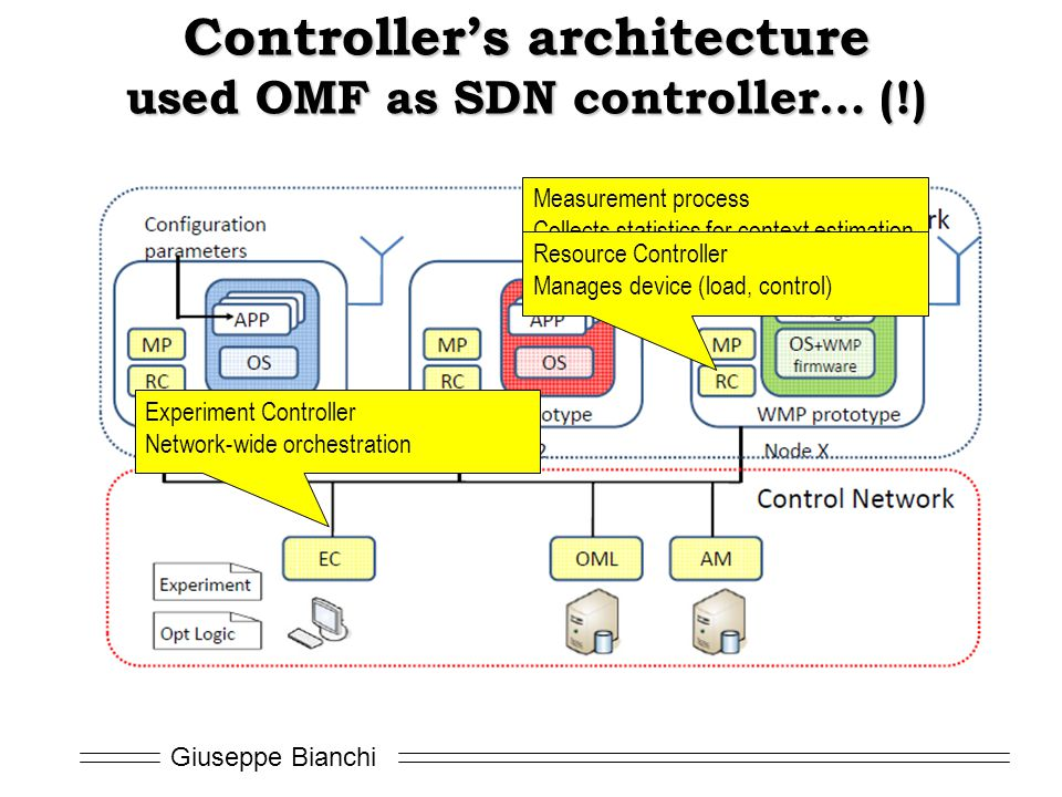 Controller's architecture used OMF as SDN controller… (!)