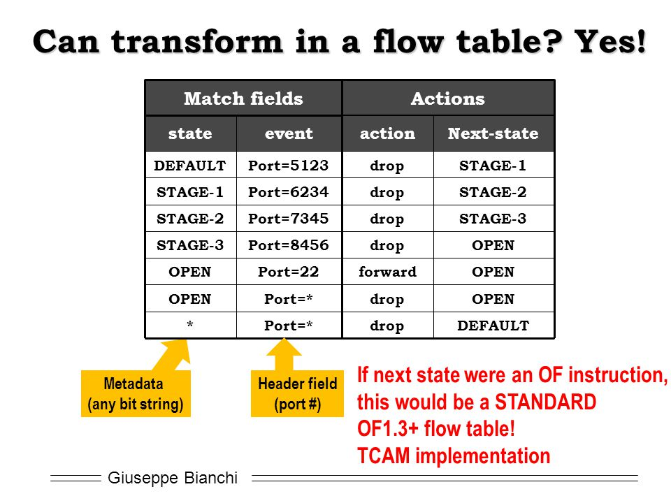 Can transform in a flow table Yes!
