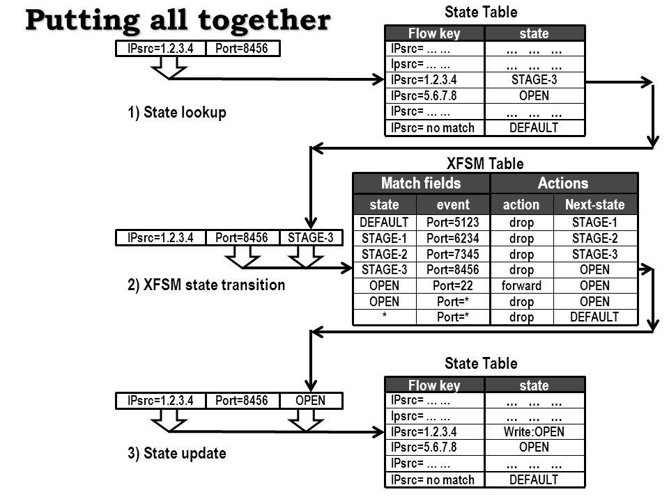 Putting all together State Table 1) State lookup XFSM Table