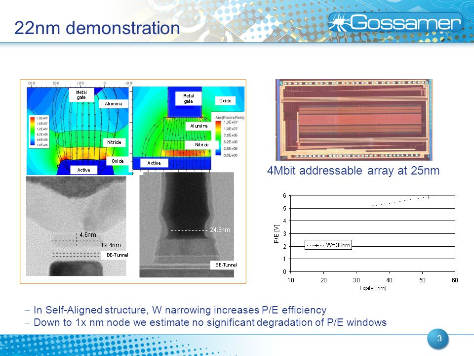 22nm demonstration 4Mbit addressable array at 25nm