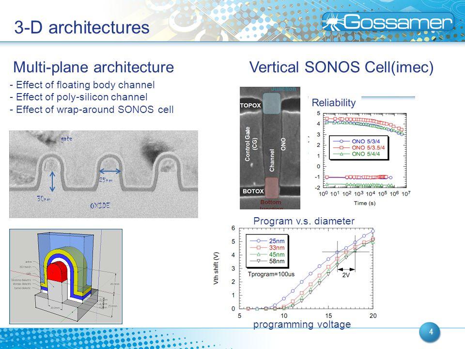 3-D architectures Multi-plane architecture Vertical SONOS Cell(imec)
