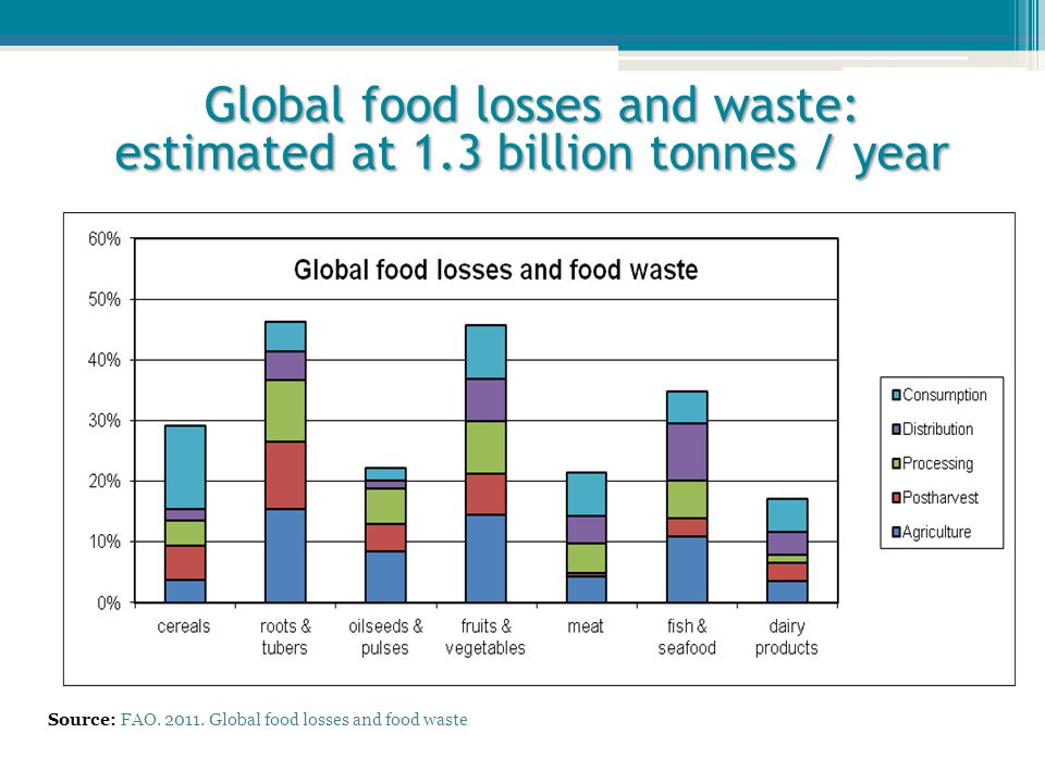 Global food losses and waste: estimated at 1.3 billion tonnes / year