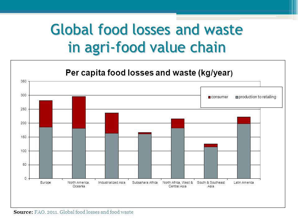Global food losses and waste in agri-food value chain