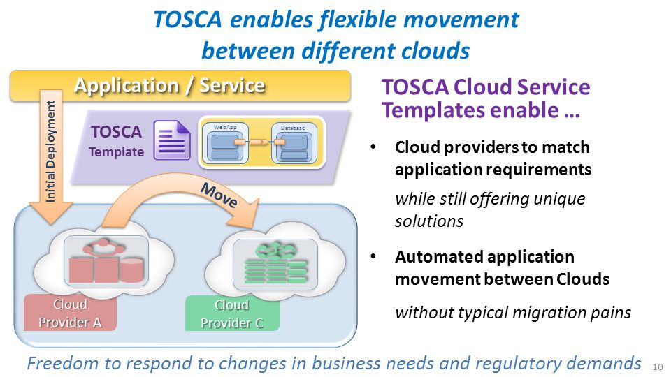 TOSCA enables flexible movement between different clouds