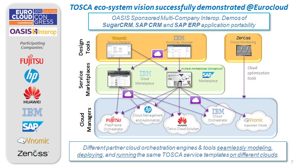 TOSCA eco-system vision successfully demonstrated @Eurocloud
