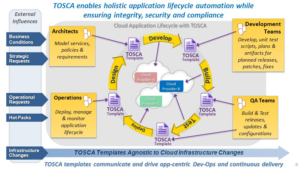 TOSCA enables holistic application lifecycle automation while
