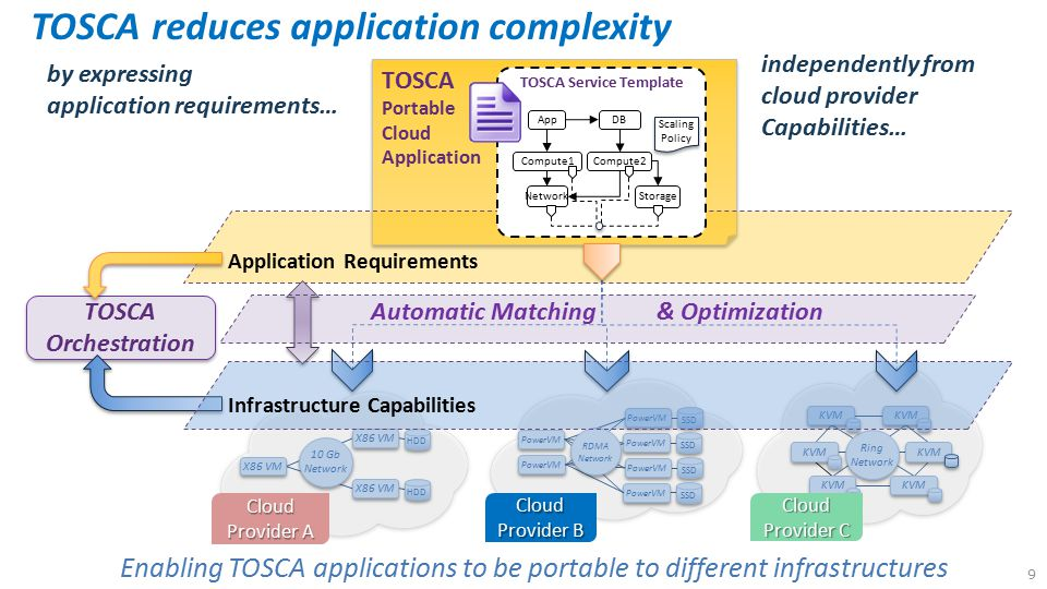 TOSCA reduces application complexity