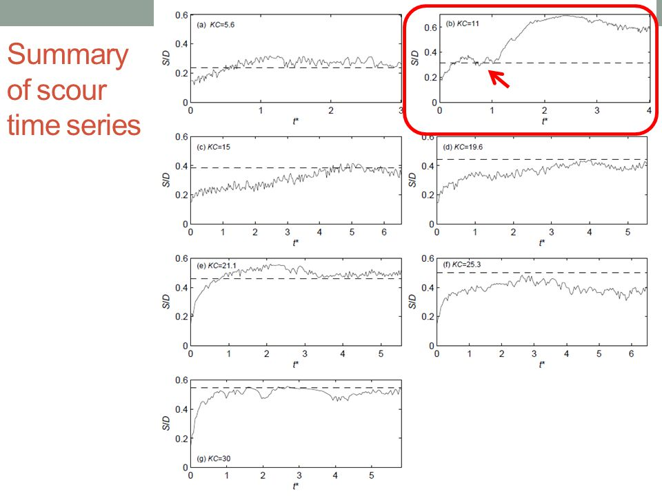 Summary of scour time series