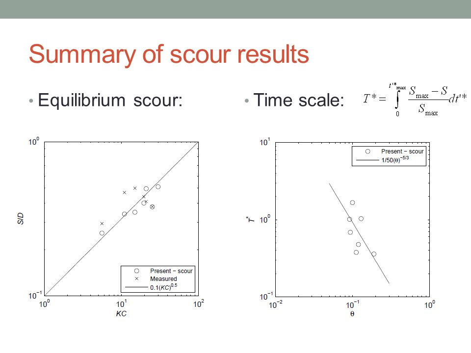 Summary of scour results