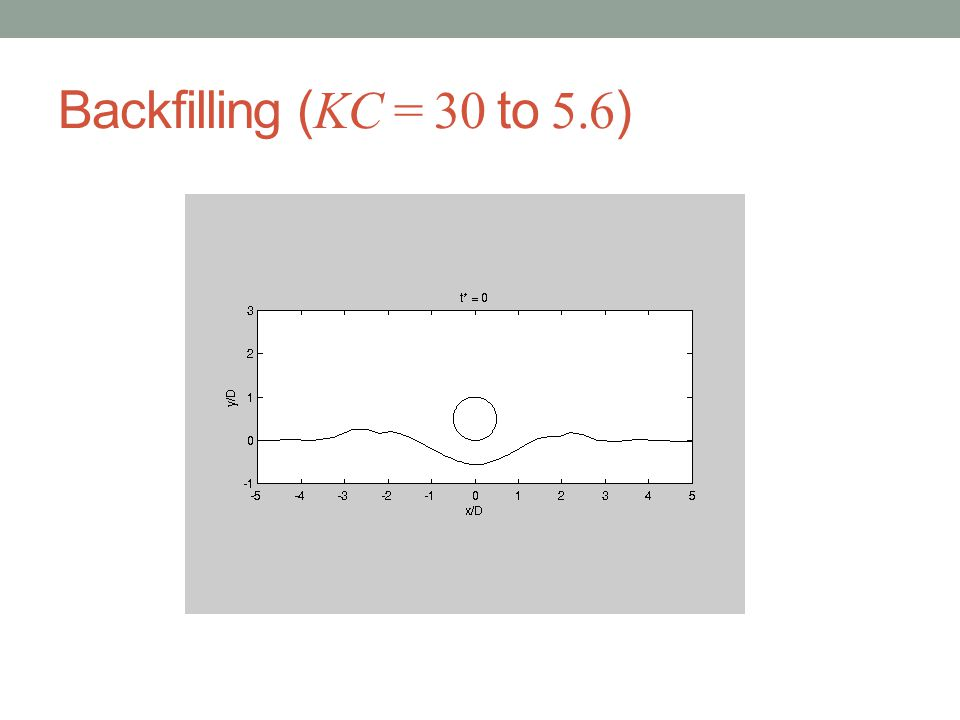 Backfilling (KC = 30 to 5.6)