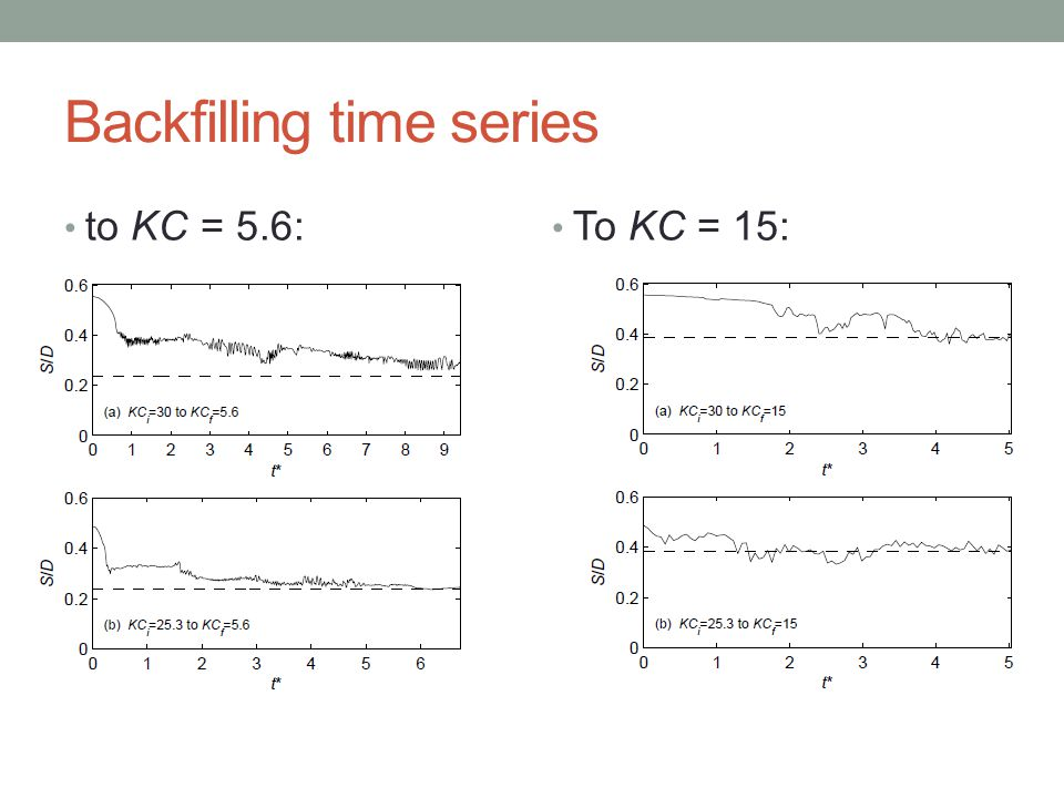 Backfilling time series